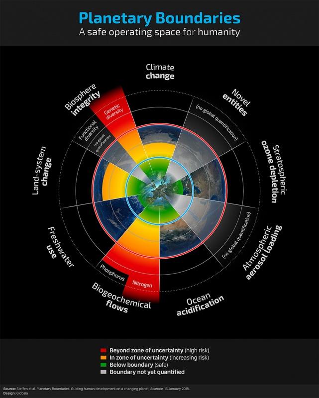 planetary-boundary-biodiversity.jpg